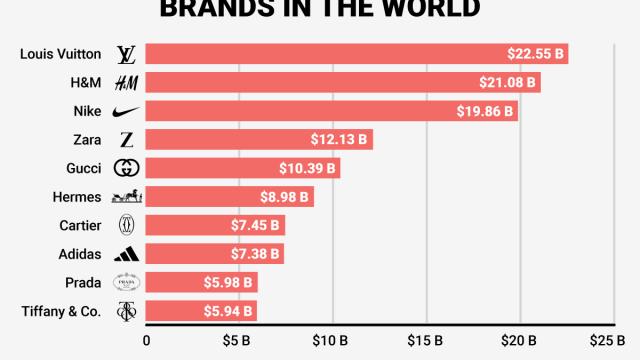 La TOP 10 globale dei migliori marchi nella moda