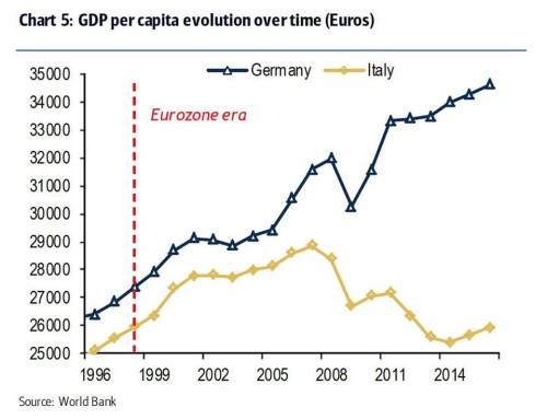 Reddito procapite tedesco (in nero) ed italiano (in giallo) dal 1996 al 2016